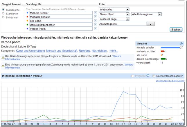 google insight search micaela schaefer daniela katzenberger verona pooth